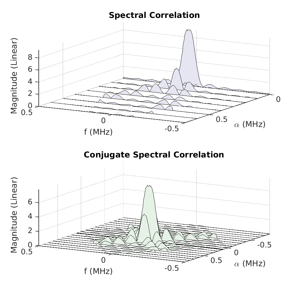 The spectral correlation function for rectangular pulse bpsk wwscf ccuart Gallery