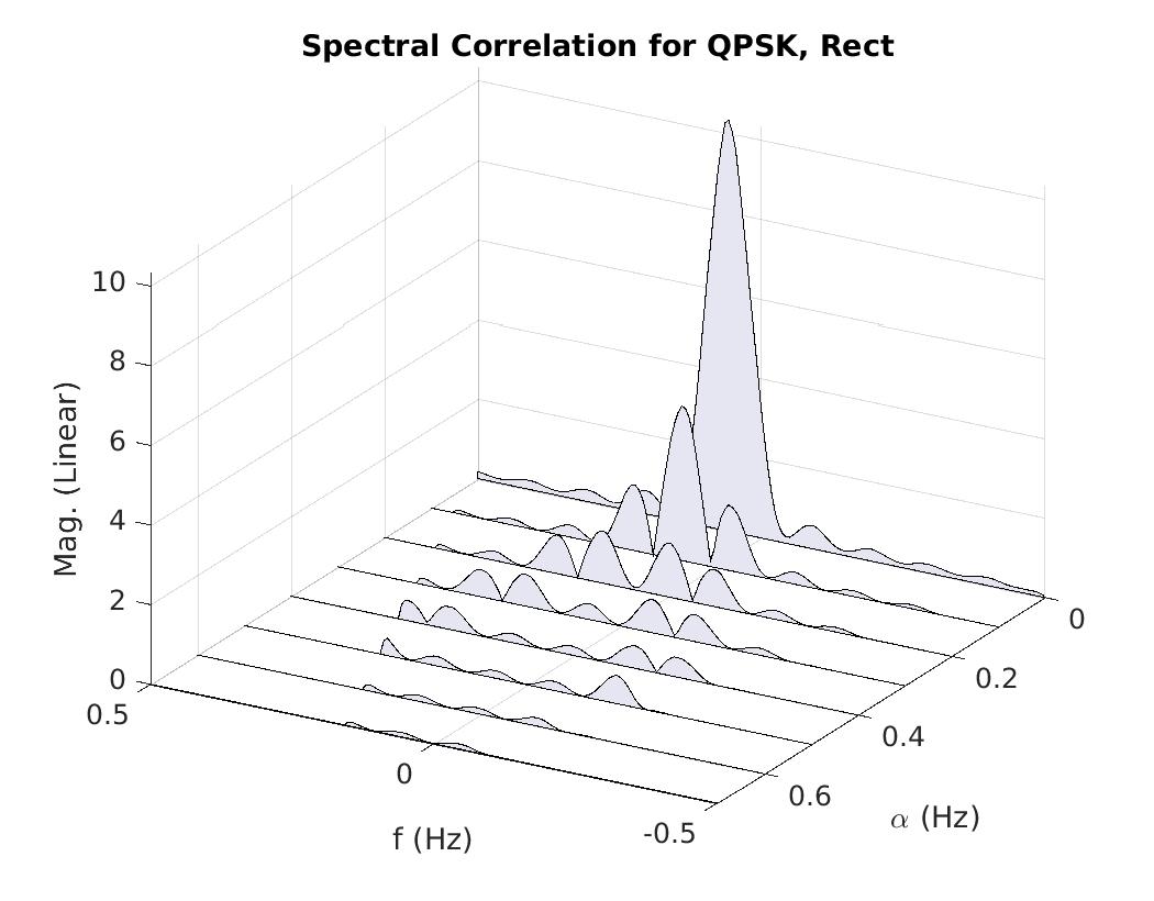 a gallery of spectral correlation  u2013 cyclostationary signal