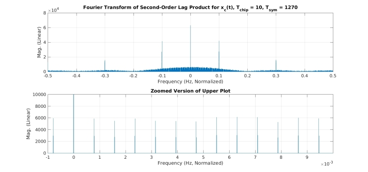 dsss_bpsk_rect_chip_lag_product