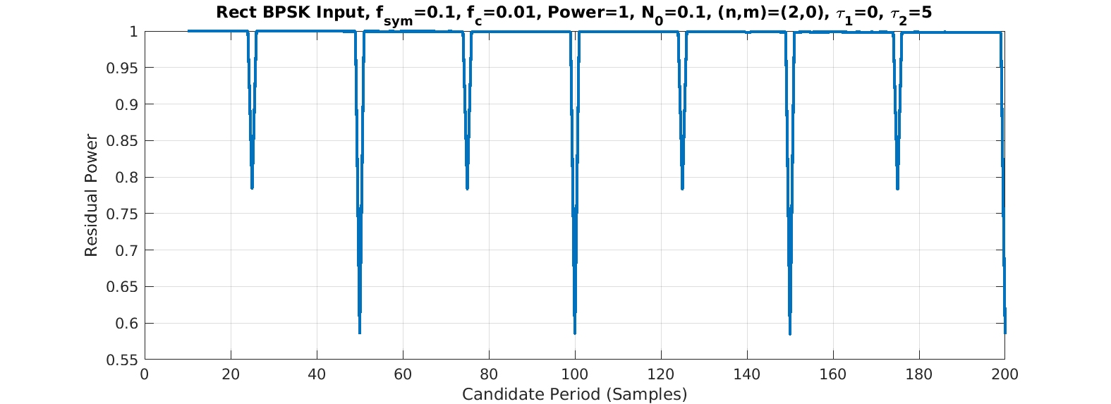 Synchronized averaging for rectangular-pulse BPSK, second order, delay of 5 samples in lag product